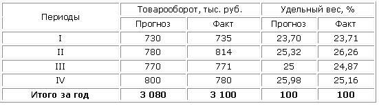Анализ ритмичности продаж