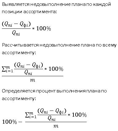 определение выполнения плана по ассортименту