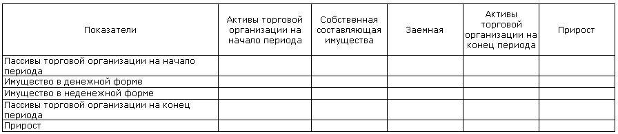 Классификация имущества торговой организации в динамике